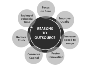 Outsource Your Work to OmkarSoft